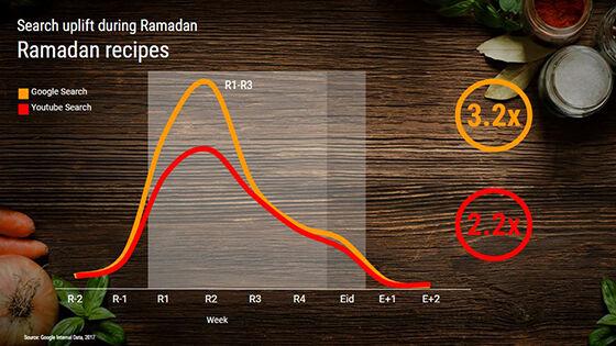 Grafik Pencarian Resep Makanan 54323