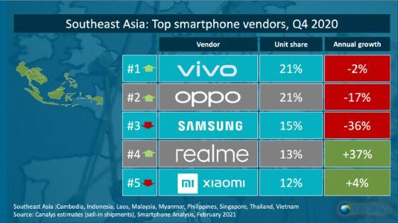 Smartphone Terlaris Asia Tenggara Q4 2020 28a7d