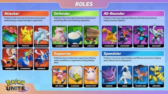 Pokemon Unite Tier List 955dd