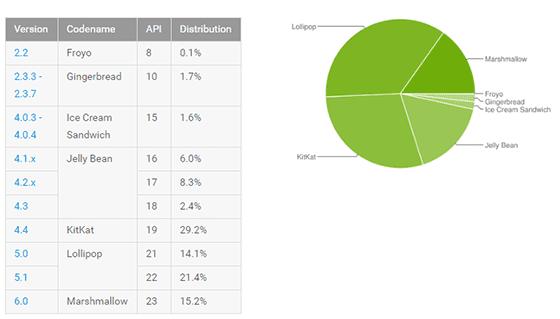 Banyak Smartphone Android Yang Masih Terjebak Di Android Jadul