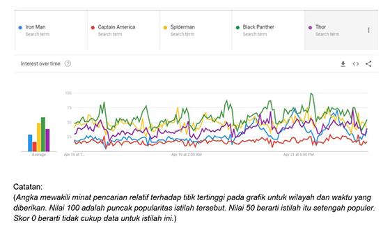 Popularitas Karakter Avengers Infinity War Versi Google Trends 1 Bc45f