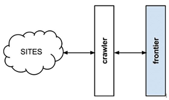 Sistem Kerja Search Engine 2