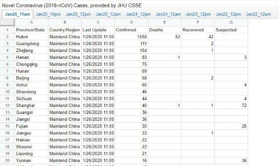 Google Sheets Penyebaran Virus Corona Custom Bc476