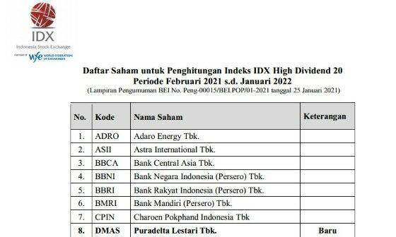 Daftar Saham Idx High Dividend 20 Terbaru Dd609