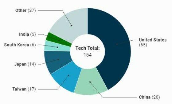Perusahaan Teknologi Terkaya 1 85d9a