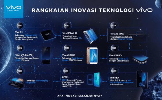 8 Tahun Perjalanan Inovasi Vivo 2 E34be