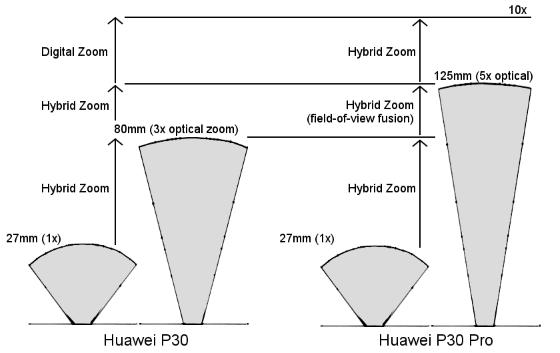 Kamera Periscope Huawei P30 Pro2 9b3d7