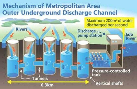 Teknologi Yang Bisa Cegah Banjir Jakarta Japan Struktur 2a731