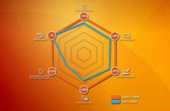 Review Amd Ryzen 7 2700x 2 35dcb