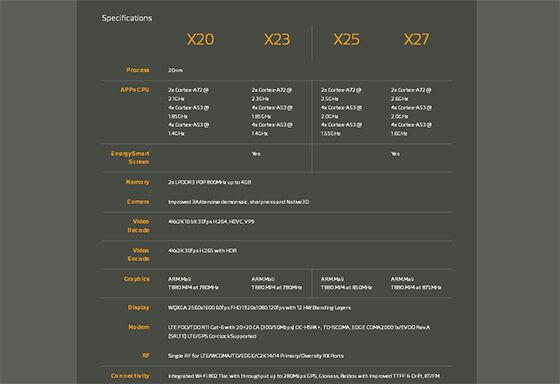 Spesifikasi Mediatek X27