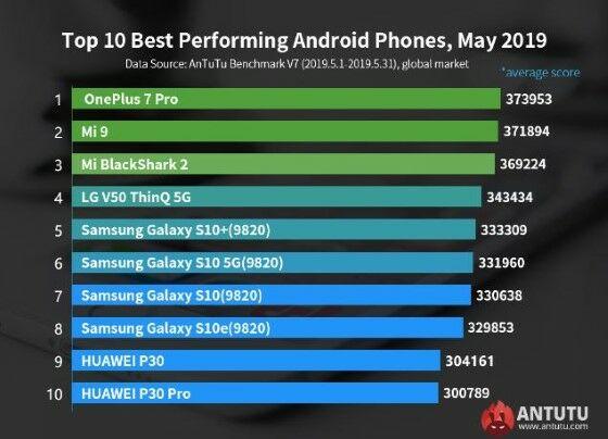 Smartphone Android Terkencang 2019 Antutu D667b