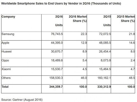 Penjualan Iphone Menurun 2