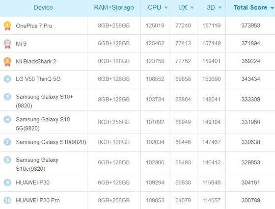 Smartphone Android Terkencang Peringkat 8cc91