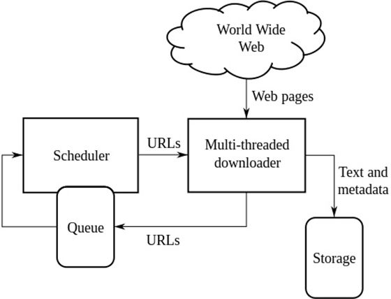 Sistem Kerja Search Engine 3