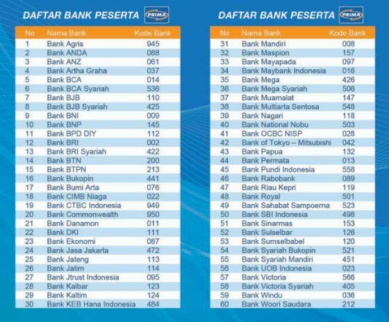 Cara Transfer Uang Lewat Sms Banking Bni 5bbdc