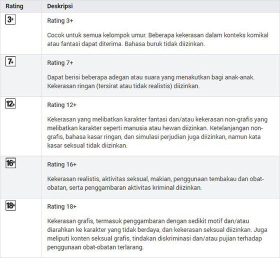 Rating Aplikasi Dewasa Google Play Store 6aea6