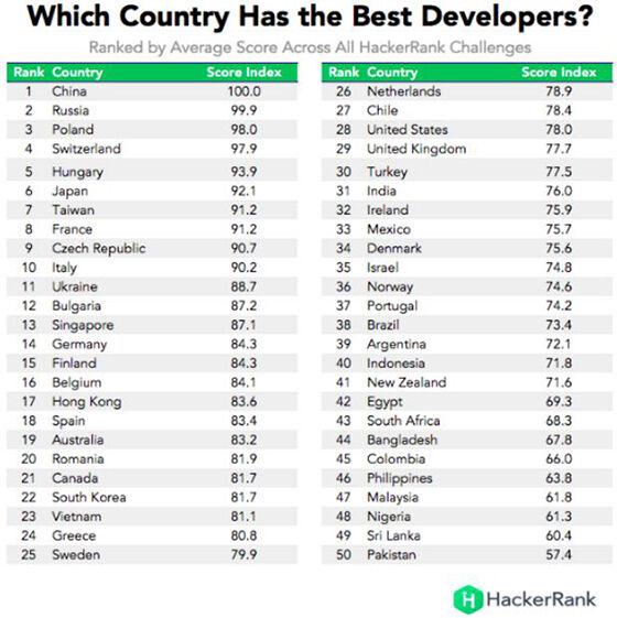 Negara Programmer Terbaik Indonesia
