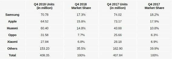 Penguasa Pasar Smartphone Dunia Kuartal 4 2018 76415