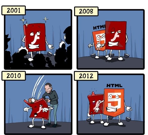 Adobe Flash Dan Steve Jobs