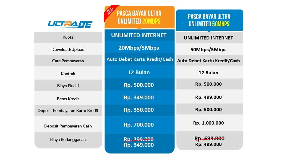paket internet bolt ultra unlimited