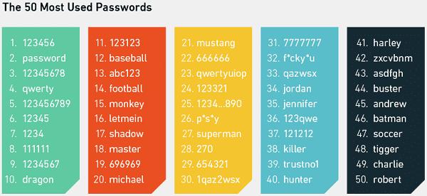 Membuat Password Yang Kuat 5