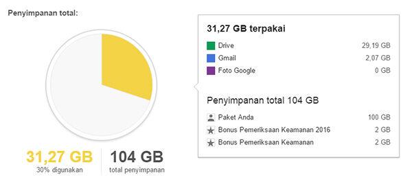 Pemeriksaan Keamanan Google Drive