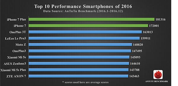 Smartphone Android Ios Dengan Performa Paling Kencang