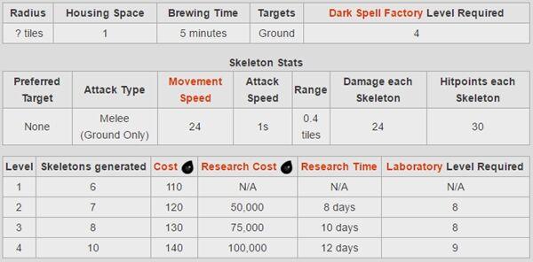 Dark Spell Clash Of Clans 4