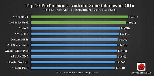 Perangkat Android Dengan Performa Paling Cepat
