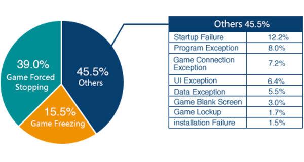 Testbird Tempat Testing Game Terbaik Dan Gratis Untuk Para Game Developer 1