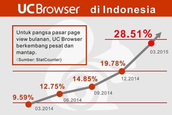 Uc Browser Menjadi Mobile Browser Nomor 1 Di Indonesia 1