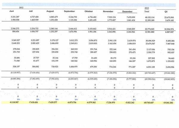 Zalora Rugi 900 Milliar Sepanjang 2012 1