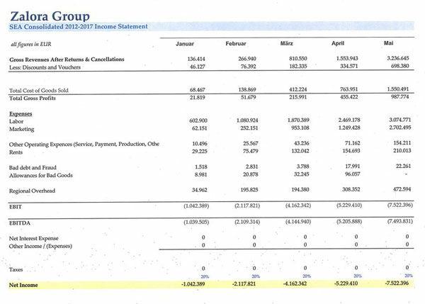 Zalora Rugi 900 Milliar Sepanjang 2012