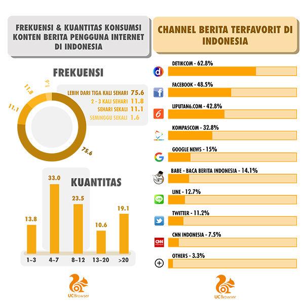 Pengguna Internet Indonesia Baca Berita Di Mobile 2