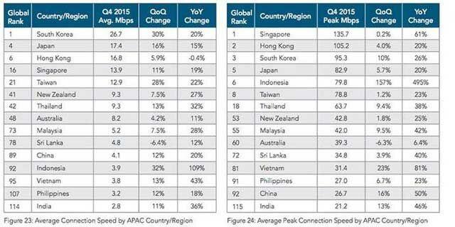 Foto Kecepatan Puncak Internet Indonesia Peringkat Ke 6 Dunia