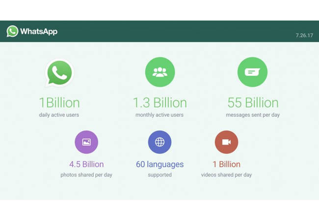 Jumlah Pengguna Whatsapp 1 Milyar