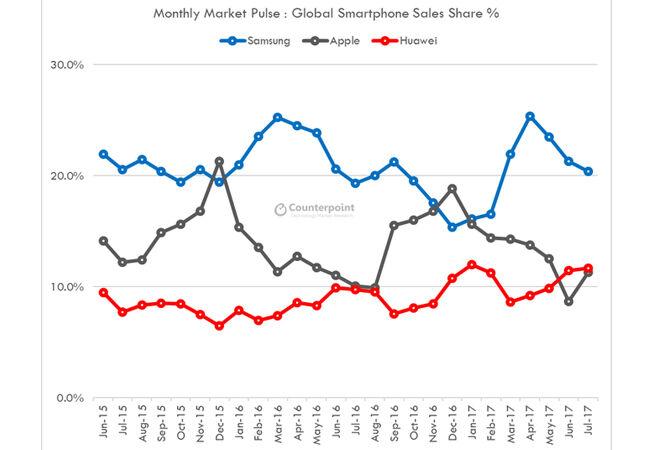 Penjualan Merk Smartphone