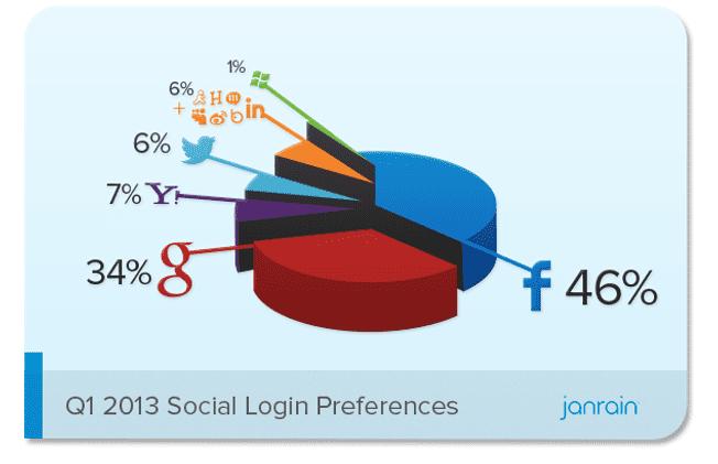 Facebook Masih Dominasi Social Login