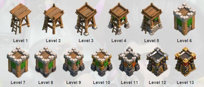 Urutan Membangun Pertahanan Part 2 1