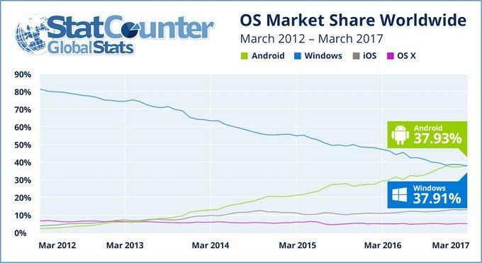 Laporan Pengguna Internet Android