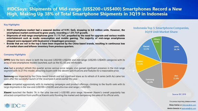 Alasan Samsung Xiaomi Keok Lawan Oppo Vivo 0 A30e2