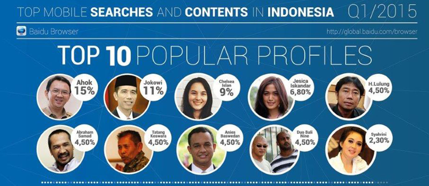 Daftar Pencarian Terbanyak dan Populer di Indonesia dari Baidu Browser