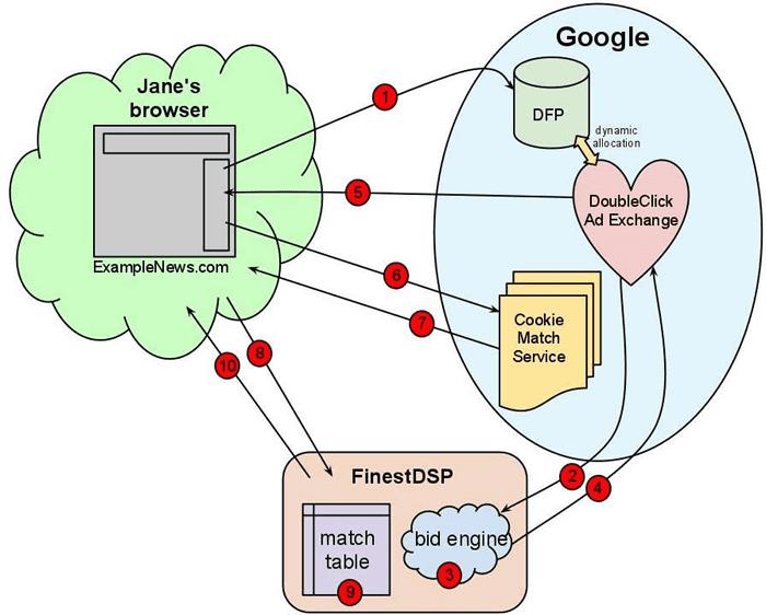 Bahaya Menggunakan Google 2