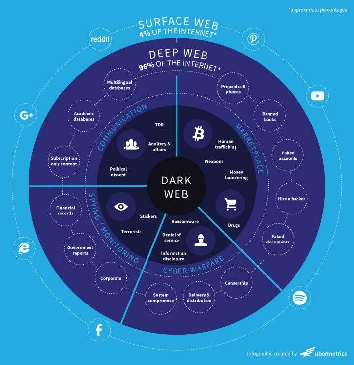 Dark Web Ee52e