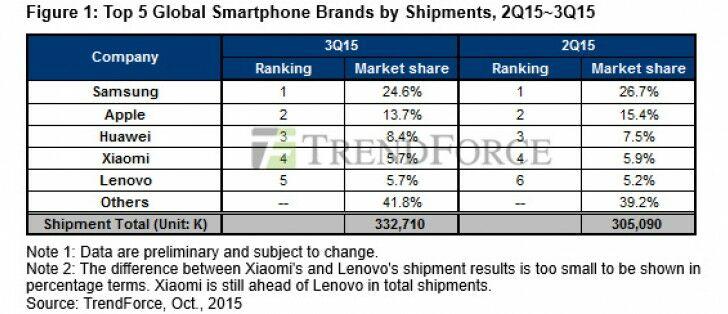 Smartphone Paling Laris 2015 1