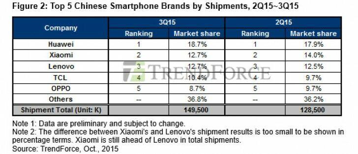 Smartphone Paling Laris 2015 2
