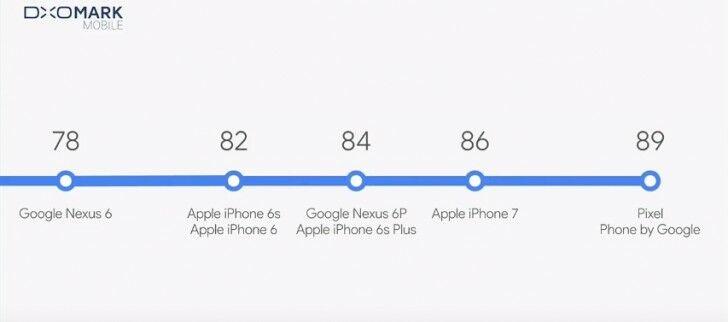 Google Pixel Smartphone Android Terbaik 3