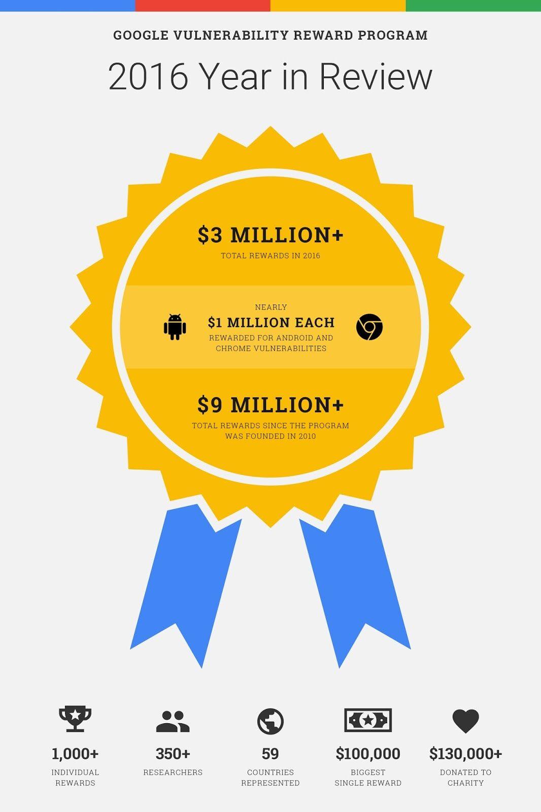 Google Bayar Hacker 40 Triliun