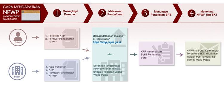 cara-membuat-npwp-online