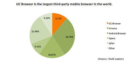 Uc Browser Third Party Mobile Browser Nomor 1 Di Dunia 1